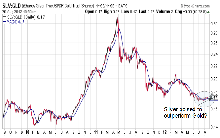 SLV-GLD CHART