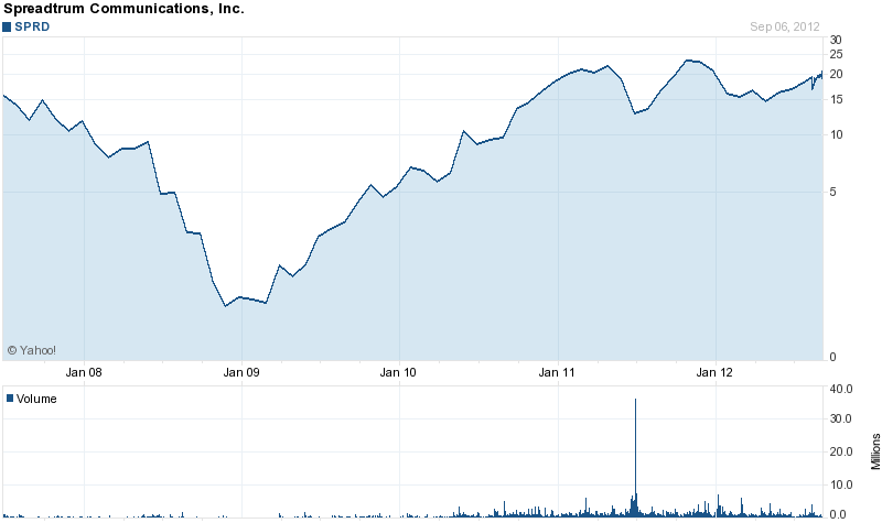 Long-Term Stock History Chart Of Spreadtrum Communications