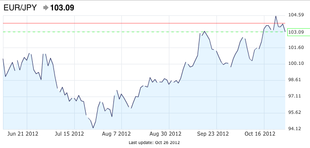 EUR/JPY: Since June 2012