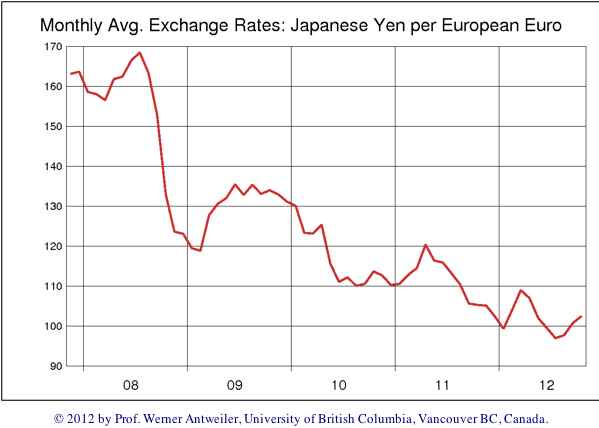 Exchange Rates: JPY/EUR