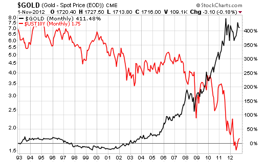 GLD-vs-10Yr Treas Yield
