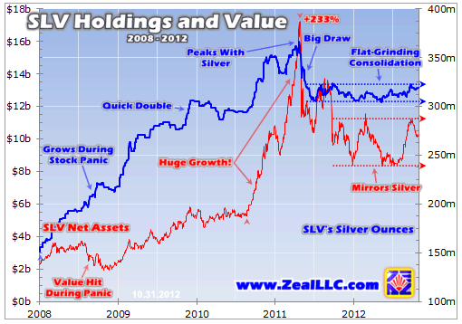 SLV Holding And Value