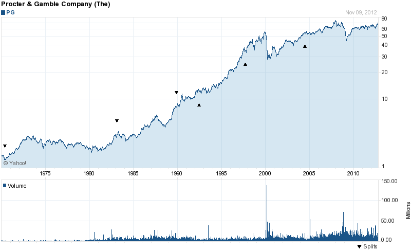 Long-Term Stock History Chart Of The Procter & Gamble