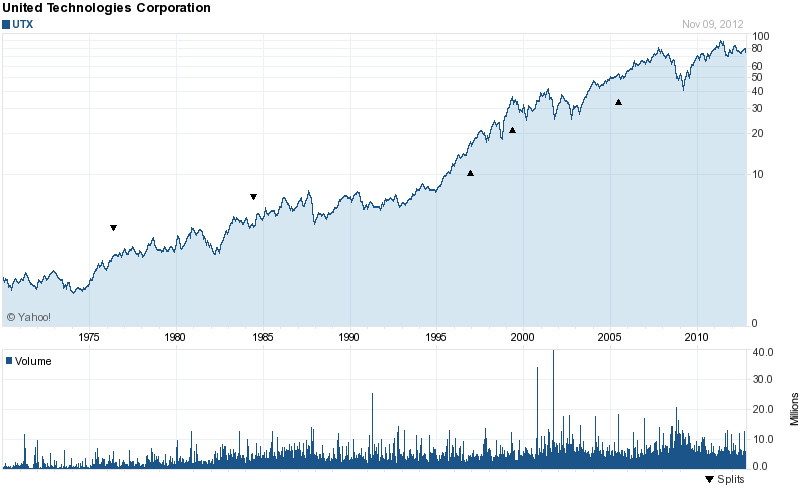 Long-Term Stock History Chart Of United Technologies