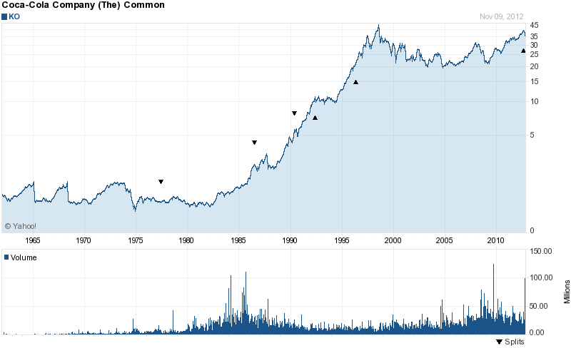Long-Term Stock History Chart Of Coca-Cola