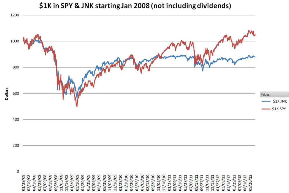 JNK Price Performance