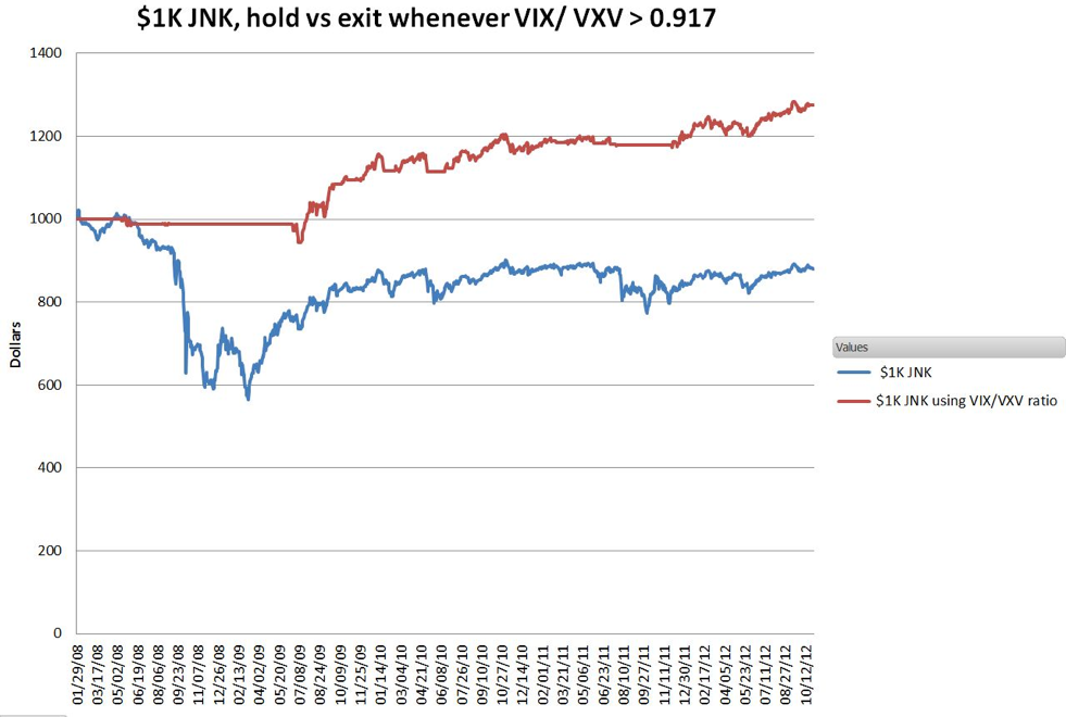 JNK Relative To VIX/VXV