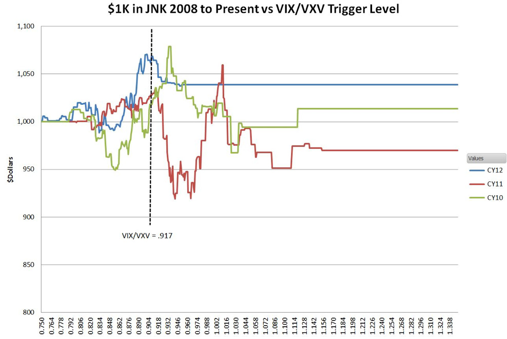 JNK And All Realized VIX/VXV Levels