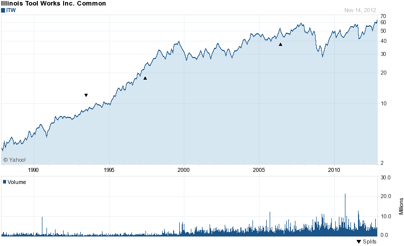 Long-Term Stock History Chart Of Illinois Tool Works