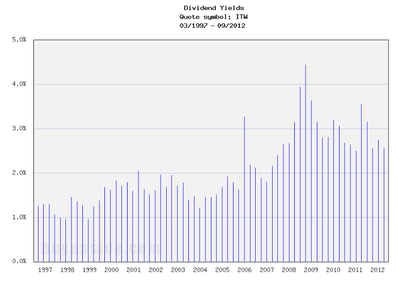 Long-Term Dividend Yield History of Illinois Tool Works (NYSE ITW)