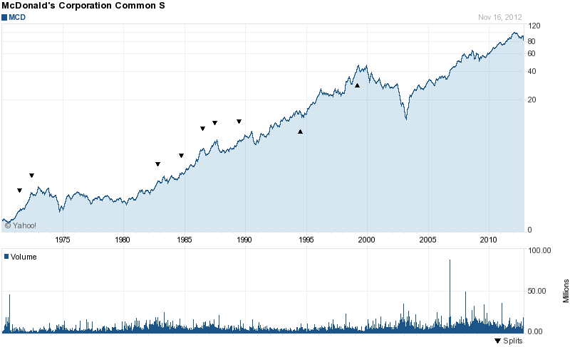 Long-Term Stock History Chart Of McDonald's