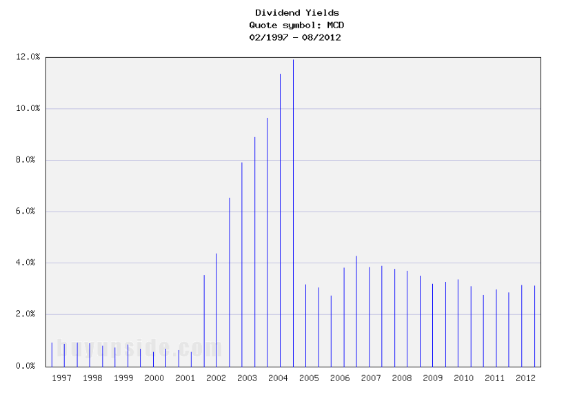 Long-Term Dividend Yield History of McDonald's (NYSE MCD)