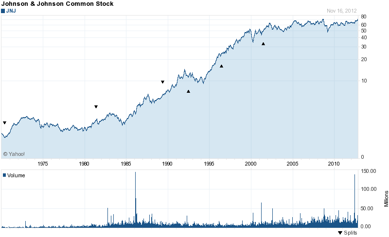 Long-Term Stock History Chart Of Johnson & Johnson