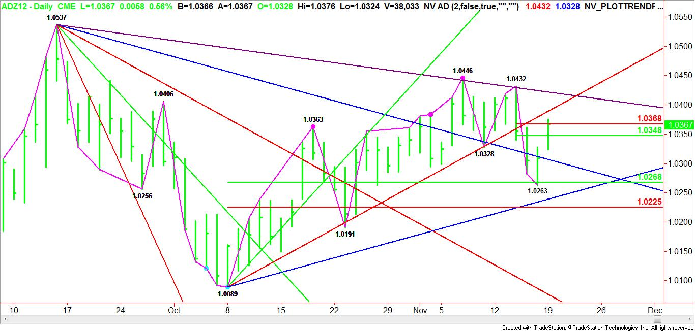 Daily December Australian Dollar Pattern, Price &amp; Time Report