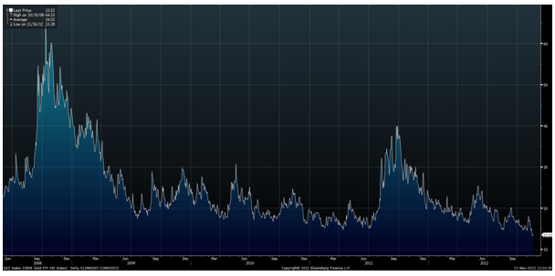 Gold ETF VIX Index