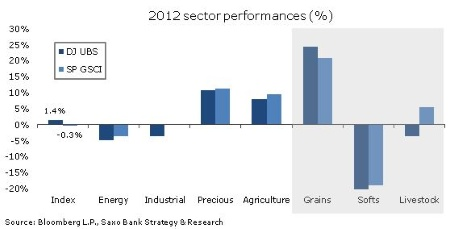 2012 Sector Performance