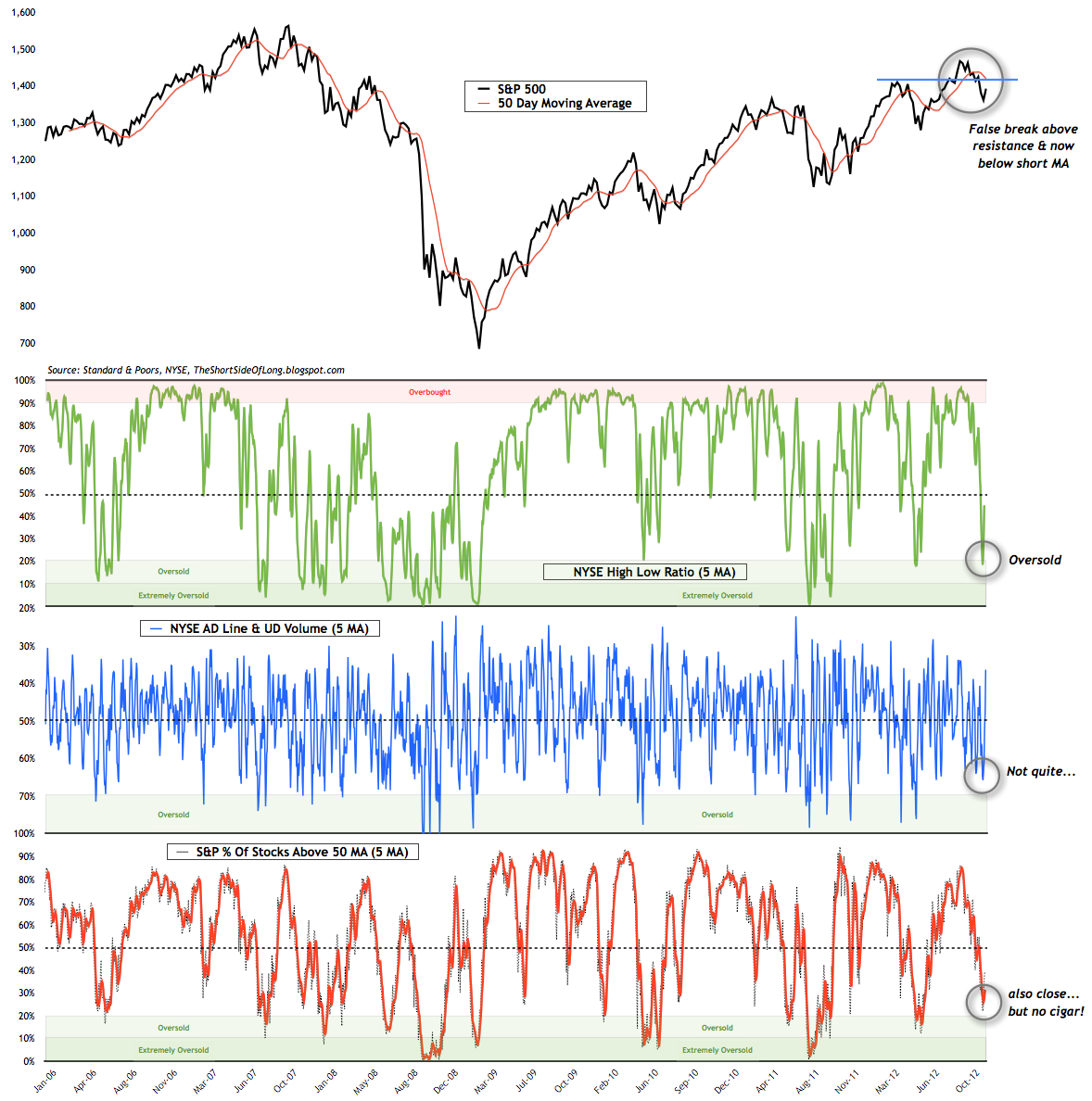 Short-Term Breadth