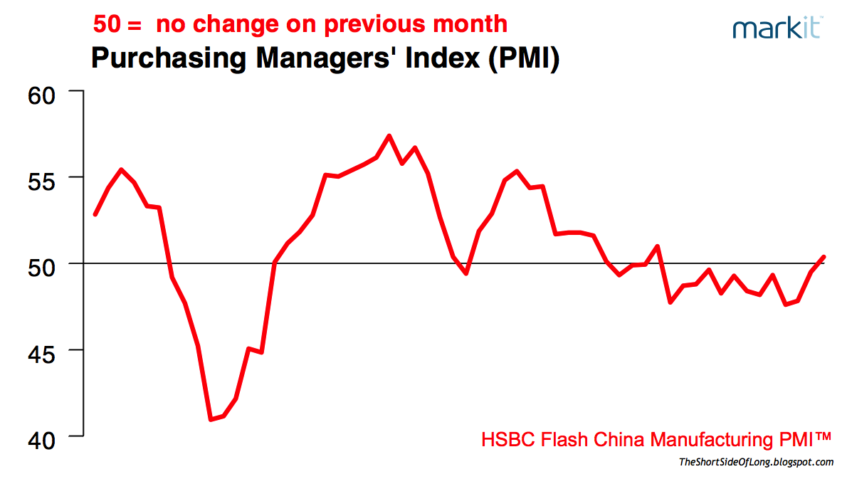 Chinese Flash PMI