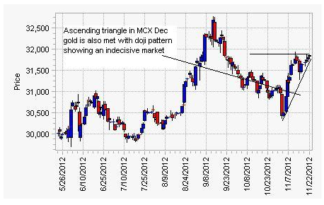 MCX_Gold_Ascending_Triangle