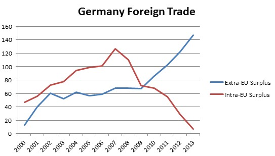 german foreign trade