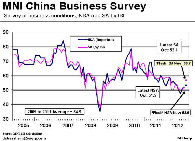 China MNI Business Survey