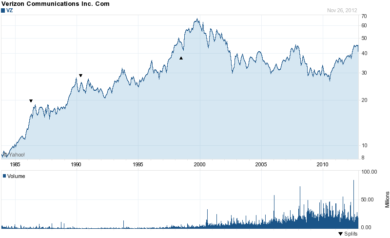 Long-Term Stock History Chart Of Verizon