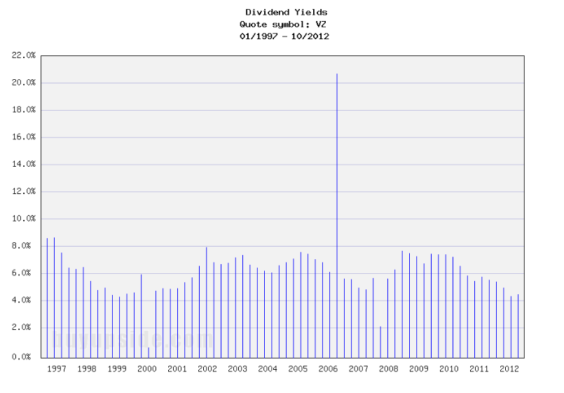 Long-Term Dividend Yield History of Verizon (NYSE VZ)
