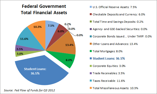 Federal Financial Assets