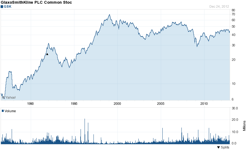 Long-Term Stock History Chart Of GlaxoSmithKline