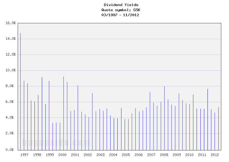 Long-Term Dividend Yield History of GlaxoSmithKline