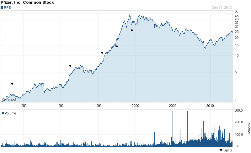 Long-Term Stock History Chart Of Pfizer