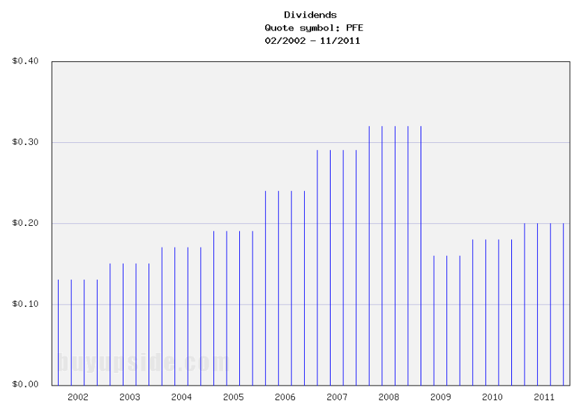 Long-Term Dividends History of Pfizer