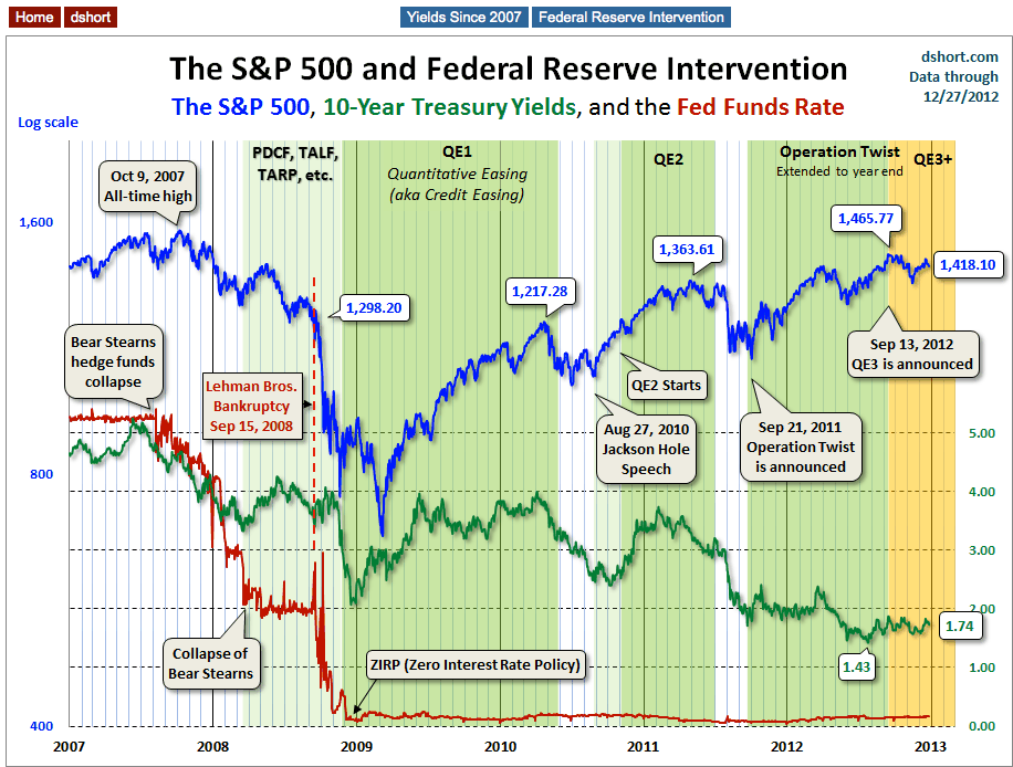 The S&P 500 And Fed Intervention