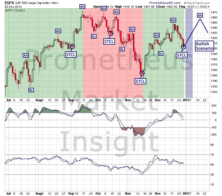 SP500_CA_Bullish