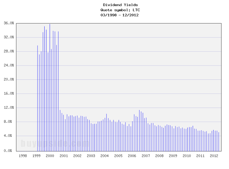Long-Term Dividend Yield History of LTC Properties