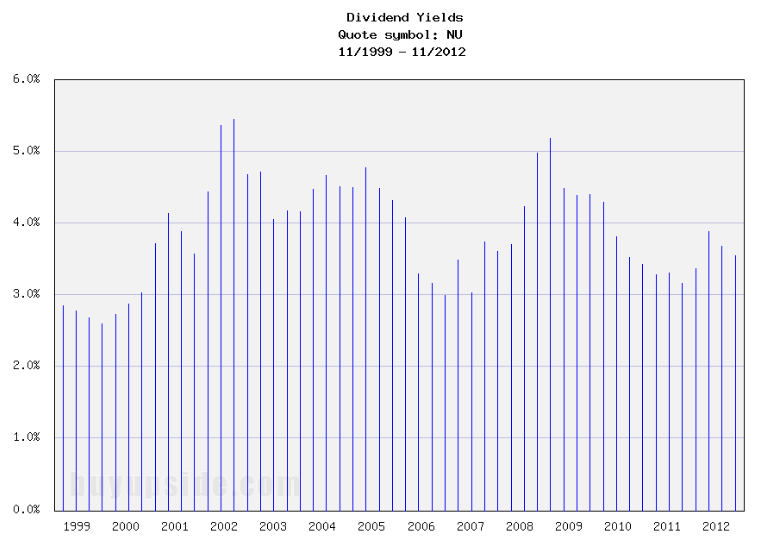 Long-Term Dividend Yield History