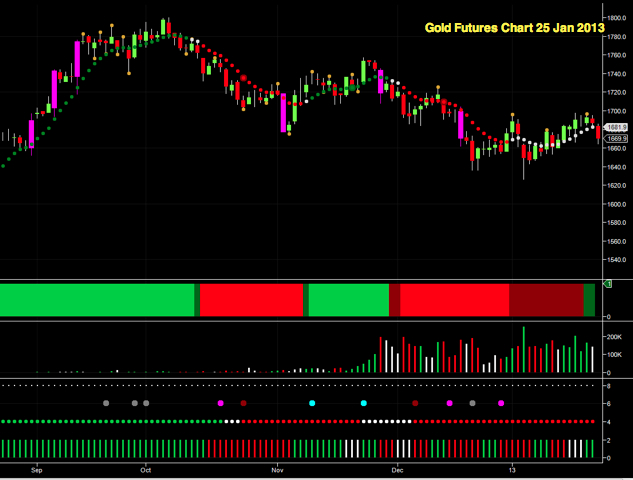 Gold Futures Chart 25 Jan 2013