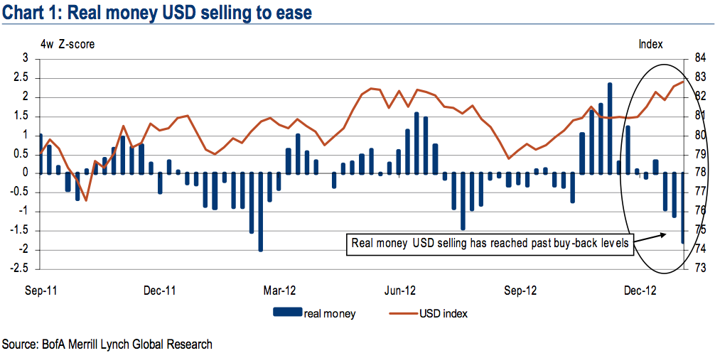 BoAML Real money USD selling to ease