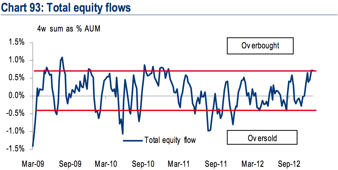 BoAML Total equity flows