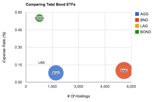Comparing Bond ETFs