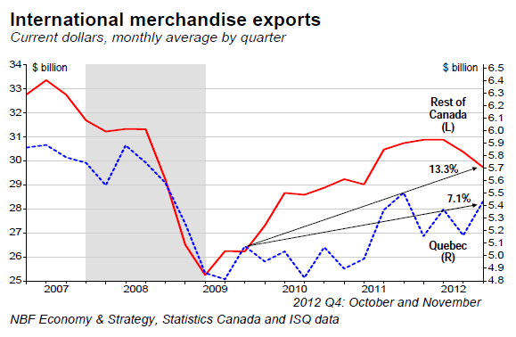 International merchandise exports
