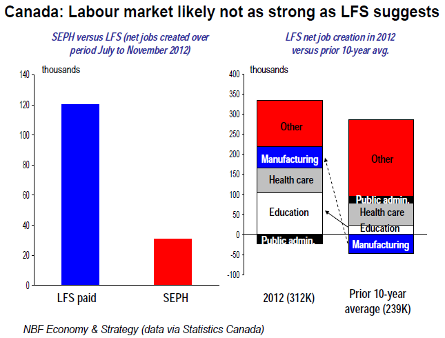 Labour market likely not as strong as LFS suggests