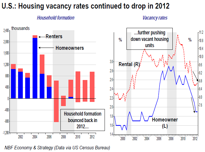 Housing vacancy rates continued to drop in 2012