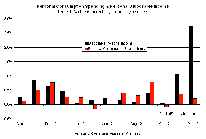 Spending: One-Month Percentage Change