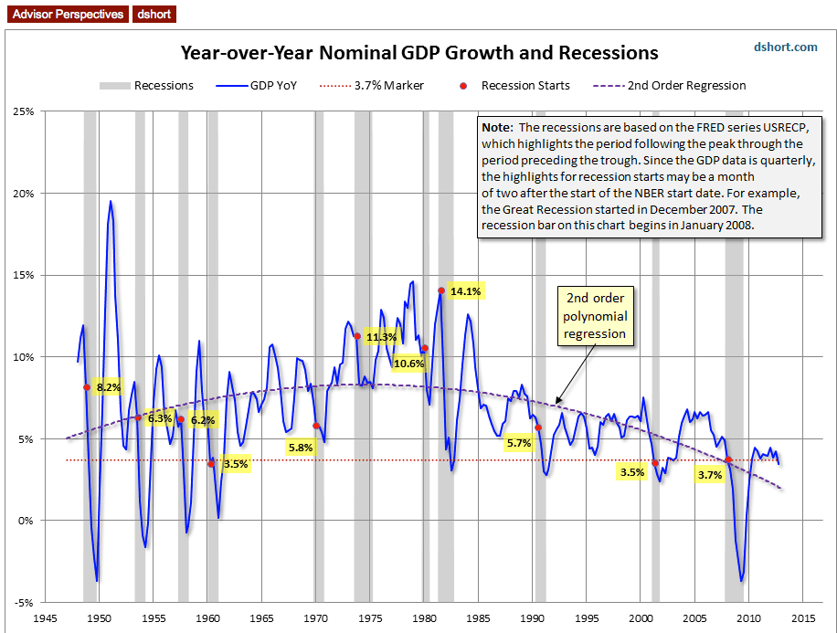 Y-o-Y GDP Growth
