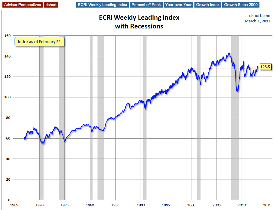 ECRI Index With Recessions