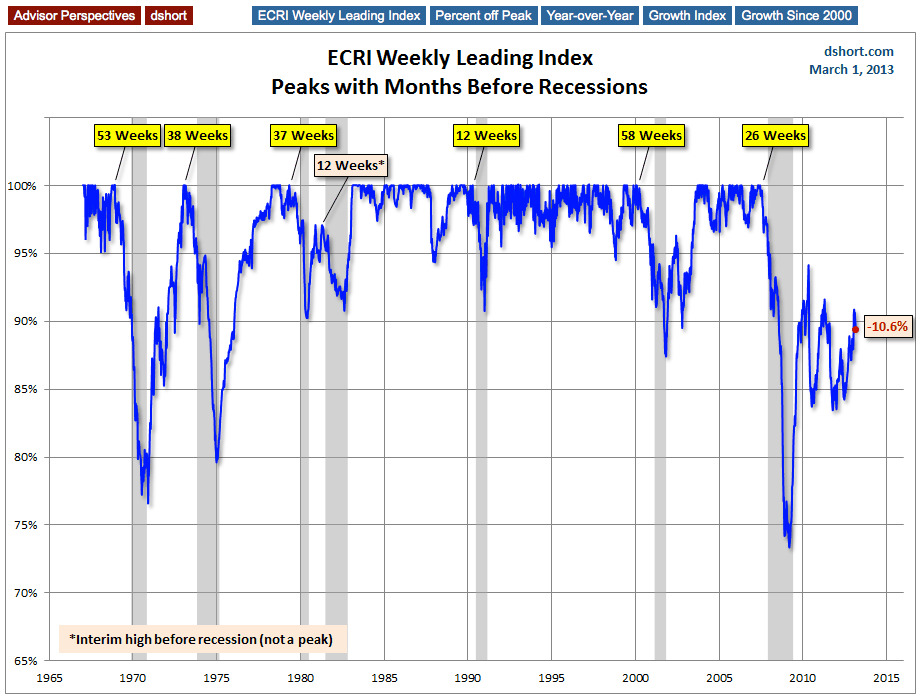 Peak Months Before Recessions