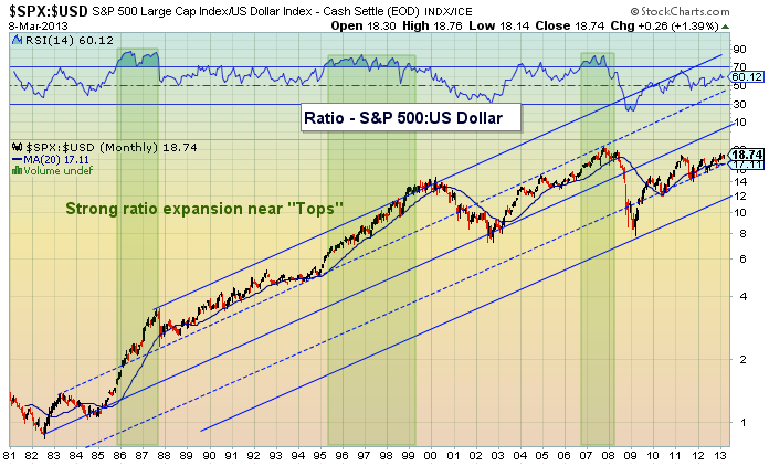 S&P 500: U.S. Dollar Correlation Ratio
