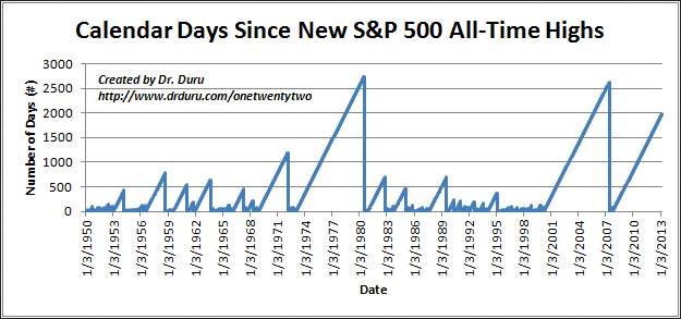 Number of Calendar Days Since S&P 500's Last All-time High