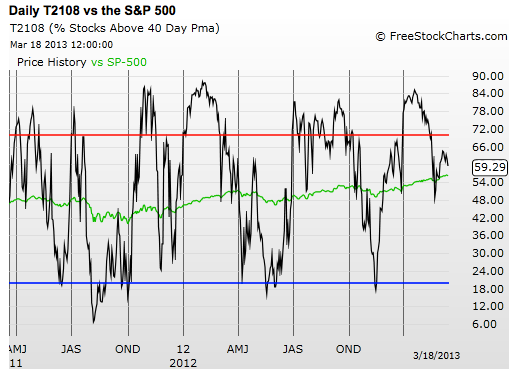 Daily T2108 vs. The S&P 500